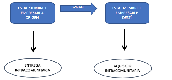 Tributació de les operacions intracomunitàries en l'IVA